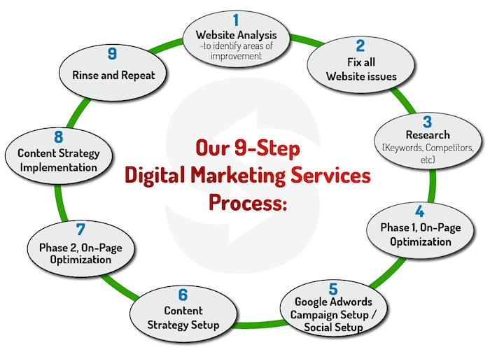 Digital-Marketing-Services_Process-Chart